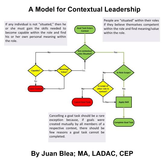 contextual leadership model
