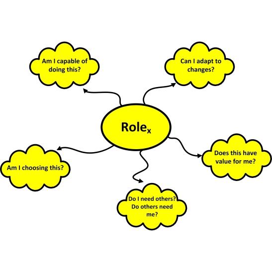 role reflection framework