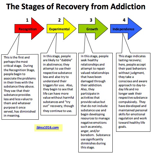 The Stages of Recovery in Infograph form - Addicted to Words