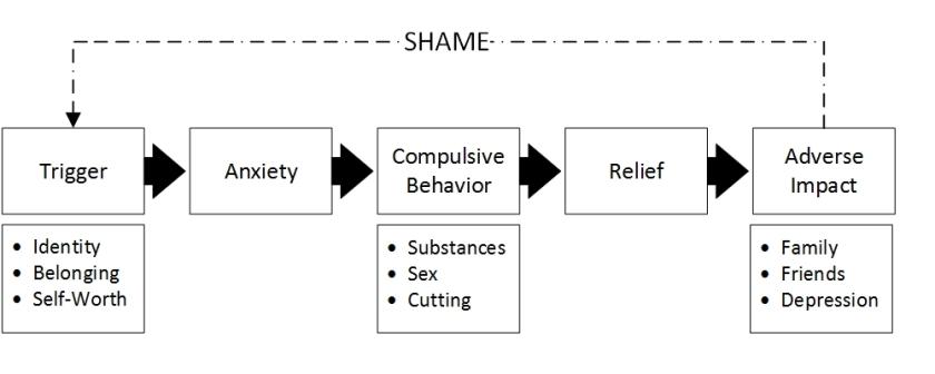 addictionModel